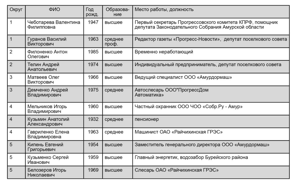 таблица кандидаты 2