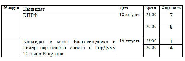 таблица-0
